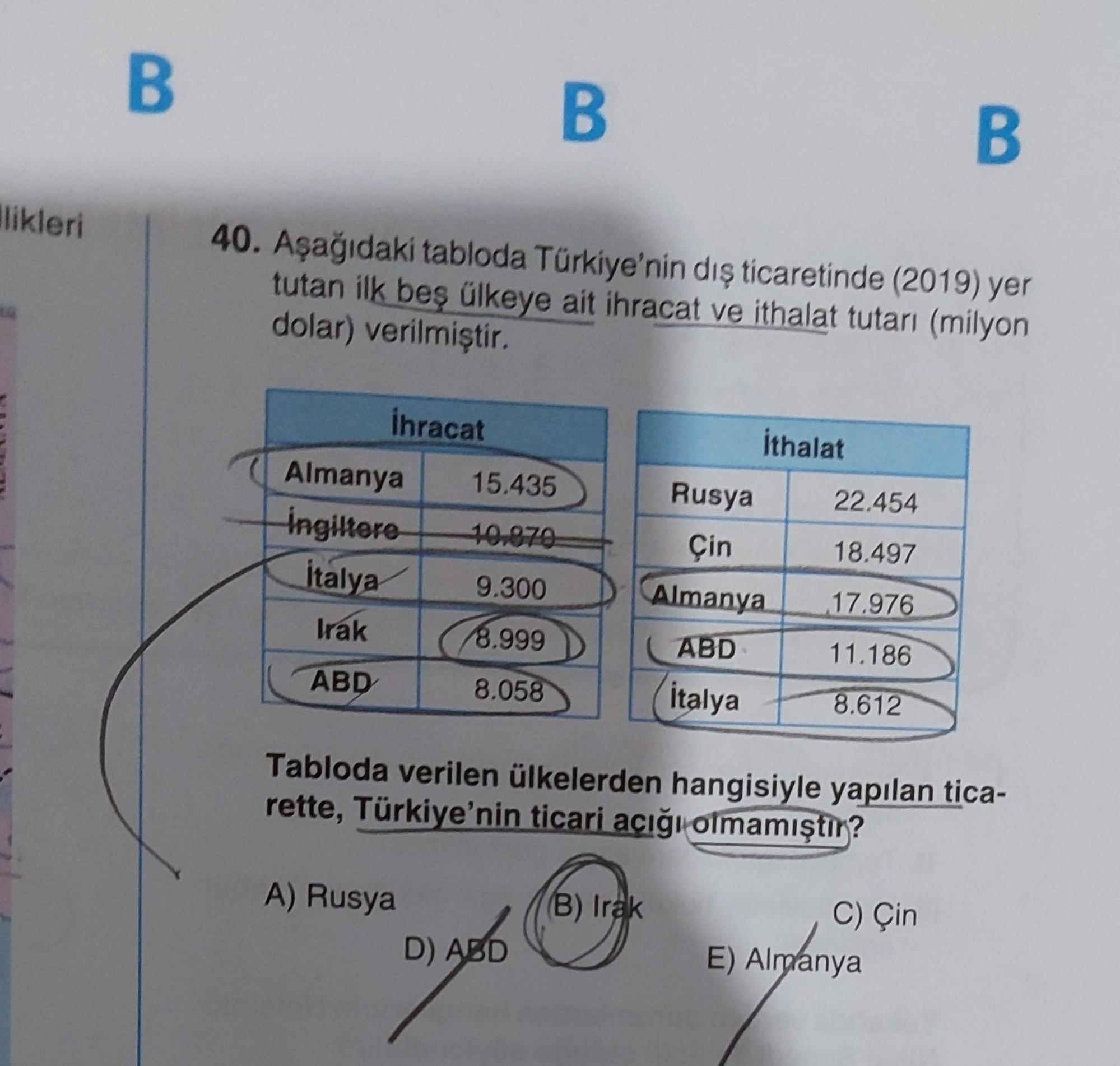 B B B Alikleri 40. Aşağıdaki tabloda Türkiye'nin dış ticaretinde (2019) yer tutan ilk beş ülkeye ait ihracat ve ithalat tutarı (milyon dolar) verilmiştir. ihracat İthalat 15.435 22.454 Almanya Ingiltere İtalya 10.070 Rusya Çin Almanya 18.497 9.300 17.976 l