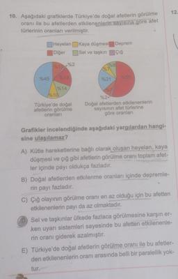 12 10. Aşağıdaki grafiklerde Türkiye'de doğal afetlerin görülme oranı ile bu afetlerden etkilenenlerin sayısına göre afet türlerinin oranları verilmiştir. Heyelan kaya düşmesi Deprem Diğer Sel ve taşkın Çığ %2 %8 %7 %45 918 %21 %14 P10 Türkiye'de doğal afe