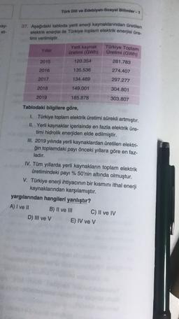 Türk Dili ve Edebiyatı-Sosyal Bilimler - 1 cay- et- 37. Aşağıdaki tabloda yerli enerji kaynaklarından üretilen elektrik enerjisi ile Türkiye toplam elektrik enerjisi üre timi verilmiştir. Yillar Yerli kaynak üretimi (GWh) Türkiye Toplam Üretimi (GWh) 2015